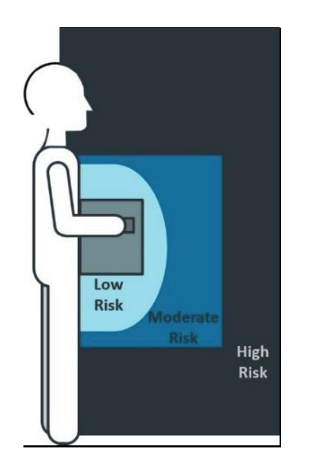 ways to adapt or reduce awkward or heavy loads. keeping the load in the low risk zone